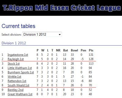 More rayleigh sporting prowess onlinefocus for Current league table