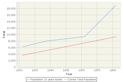 Chart of Rayleigh and Rawreth's  population 1931- 1961