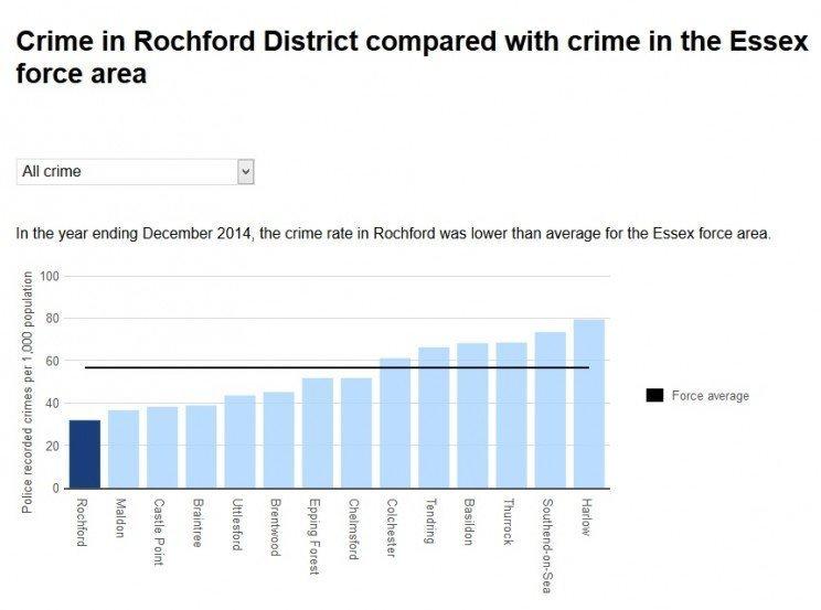 crime  comparison