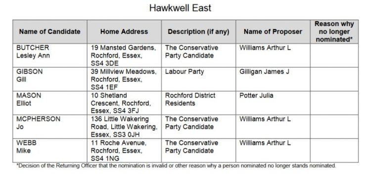 hawkwell east